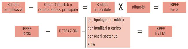 Calcolo irpef 2011 aliquote scaglioni detrazioni for Capienza irpef per detrazioni