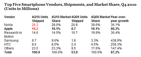 classifica-vendite-smartphone-2010-4q-nokia-apple-rim-samsung-htc-market-share.jpg